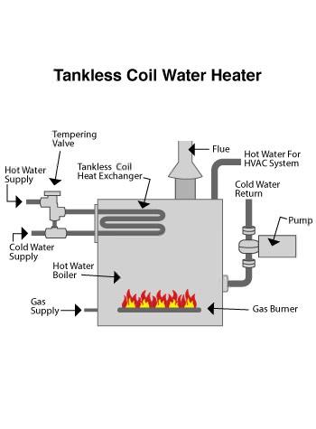 Hot Water Heater Repair Amp Replacement In Yonkers New
